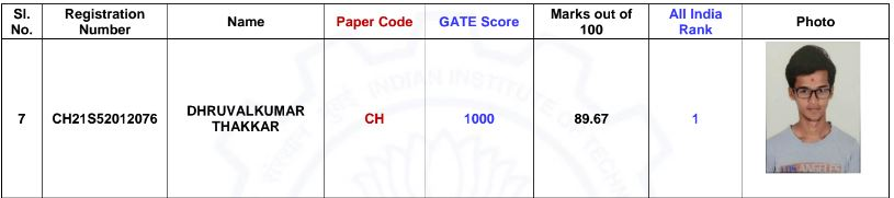 GATE 2021 Chemical engineering Topper Score and marks