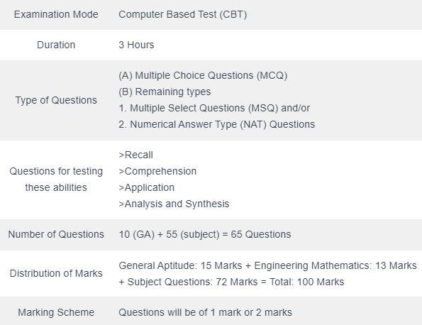 GATE Chemical engineering Exam pattern